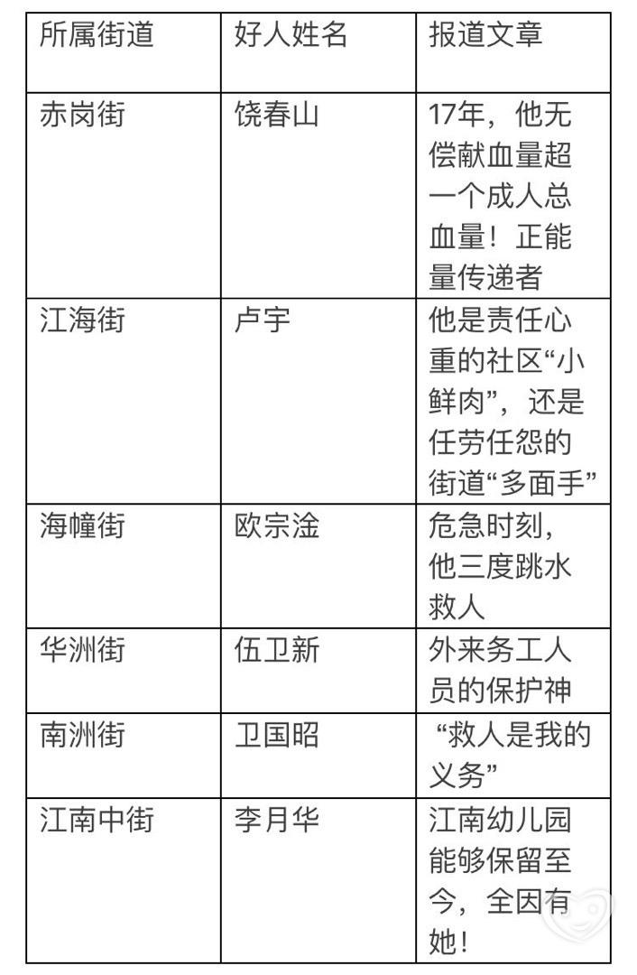 海珠好人丨2016年12月评选结果新鲜出炉!感谢家长的支持。 - 江南幼儿园 - 江南幼儿园